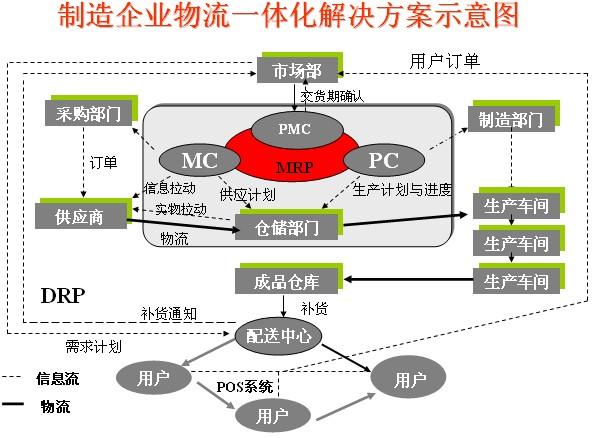五,物流与供应链系统
