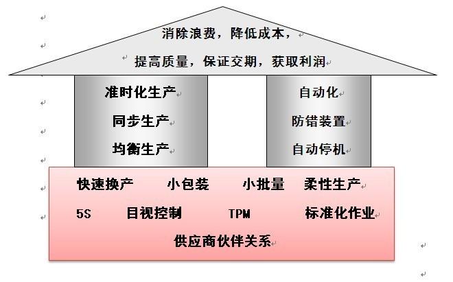 精益生产体系构建