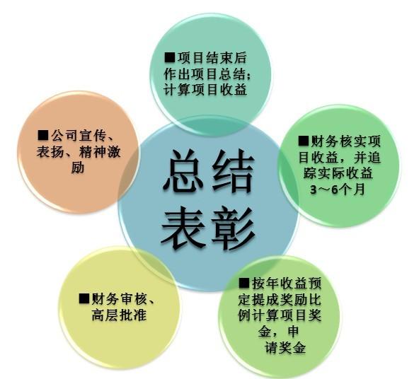 精益生产推行要点 - 管理咨询师|管理咨询公司|企业