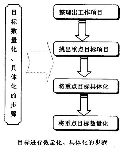 目标具体化和数量化的步骤