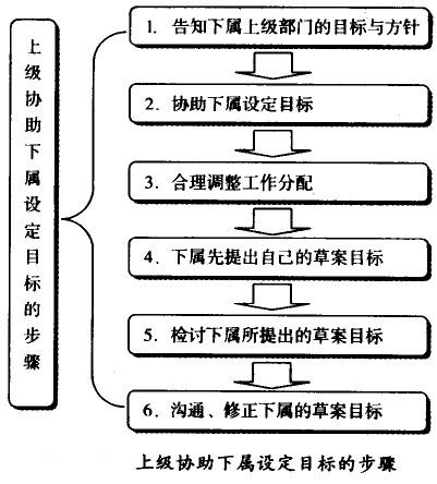 上级协助下属制定目标的六个步骤