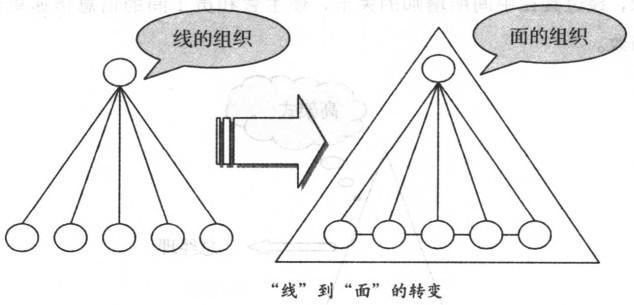 如何改善团队的组织结构?