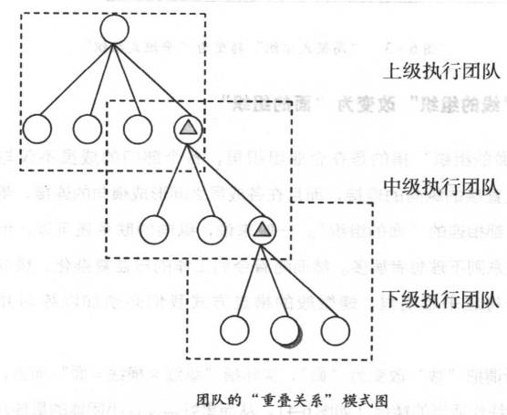 团队的重叠关系模式图